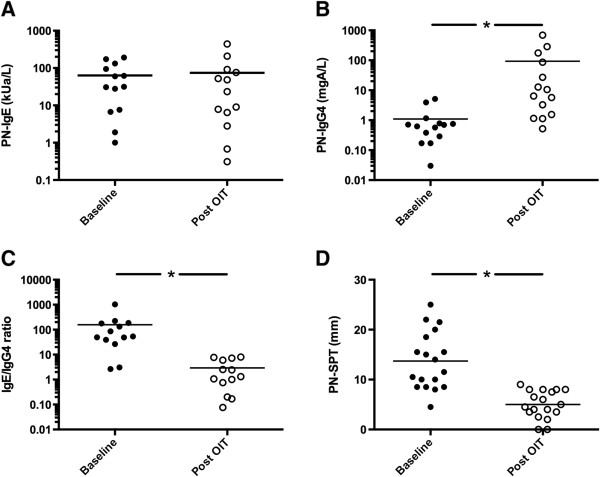 Peanut specific (A) IgE, (B) <t>IgG4,</t> (C) IgE/IgG4 ratio and (D) skin prick test results at baseline and after a year of therapy for participants with proven peanut allergy (* indicates p