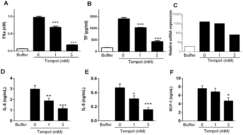 Tempol inhibits transcription and functional expression of tissue factor in endothelial cells, and cytokine production. A, Inhibition of tissue factor (TF) activity. MVEC were incubated overnight with Tempol (0, 1, and 3 mM) followed by washing the wells and addition of lipopolysaccharide (LPS) (200 ng/mL). A mixture containing FX and FVIIa was then added to the cells, and FXa generation was estimated in the supernatant using chromogenic substrate (S2222), as described in Materials and Methods. B, Inhibition of TF generation. Cells were incubated overnight with Tempol (0, 1, and 3 mM) followed by washing of the wells and addition of LPS (200 ng/mL) for six hours. Wells were washed and cells were lysed with 0.1% Triton X-100. The supernatant was used to detect TF antigen by ELISA. C, Inhibition of TF transcription. Cells were incubated overnight with Tempol (0, 1, and 3 mM) followed by addition of LPS (200 ng/mL) for 2 h. Cells were washed and trypsinized for extraction of mRNA. Real-time PCR of the samples was evaluated as described in Materials and Methods. The figure shows a representative result from two independent experiments. D–F, Inhibition of cytokine generation. MVEC were incubated overnight with Tempol (0, 1, and 3 mM) followed by washing of the wells and addition of LPS (200 ng/mL). After six hours, the supernatant of the cells was collected and used for detection of D, IL-6, E, IL-8, and F, MCP-1 by ELISA (n = 8). *, P≤0.05 (analysis of variance, Bonferroni post-test).