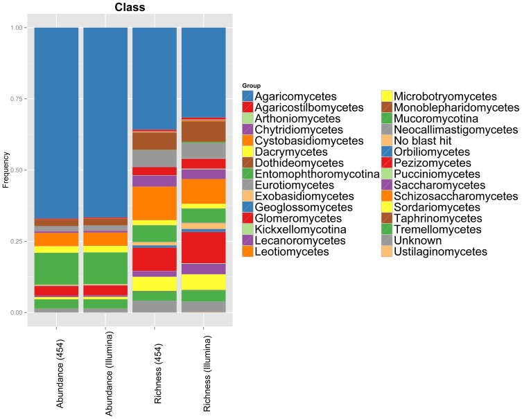 Taxonomic assignment to OTUs observed between both sequencing platforms is highly consistent. Bar chart indicating the proportional richness and abundance of taxa identified to the class level in 55 soil samples sequenced with both 454 and Illumina MiSeq.