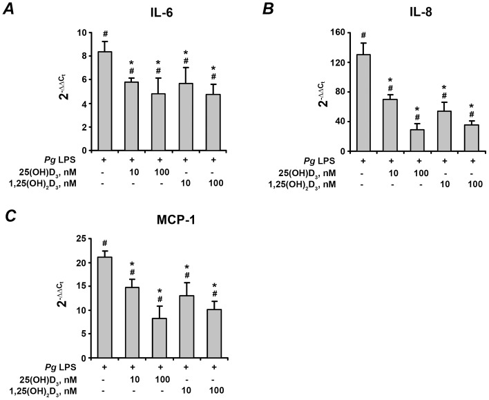 Effect of 25(OH)D 3 and 1,25(OH) 2 D 3 on the gene-expression levels of pro-inflammatory mediators in hPdLF in response to stimulation with P. gingivalis LPS. Cells were stimulated with P. gingivalis LPS ( Pg LPS, 1 µg/ml) for 24 h in the presence or in the absence of different concentrations of 25(OH)D 3 or 1,25(OH) 2 D 3 . Gene expression levels of IL-6 (A), IL-8 (B), and MCP-1 (C) were measured using q-PCR. Y-axes represent the n-fold expression levels of target gene in relation to non-stimulated cells (control). # means significantly different from control group (2 −▵▵Ct = 1). * means significantly different from cells stimulated with P. gingivalis LPS only.