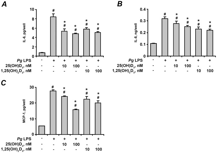 Effect of 25(OH)D 3 and 1,25(OH) 2 D 3 on the production of pro-inflammatory mediators by hPdLF in response to stimulation with P. gingivalis LPS. Cells were stimulated with P. gingivalis LPS ( Pg LPS, 1 µg/ml) for 24 h in the presence or in the absence of different concentrations of 25(OH)D 3 or 1,25(OH) 2 D 3 . The levels of IL-6 (A), IL-8 (B), and MCP-1 (C) were measured in cell supernatants using ELISA. # means significantly different from control group (non stimulated cells). * means significantly different from group stimulated with P.gingivalis LPS only