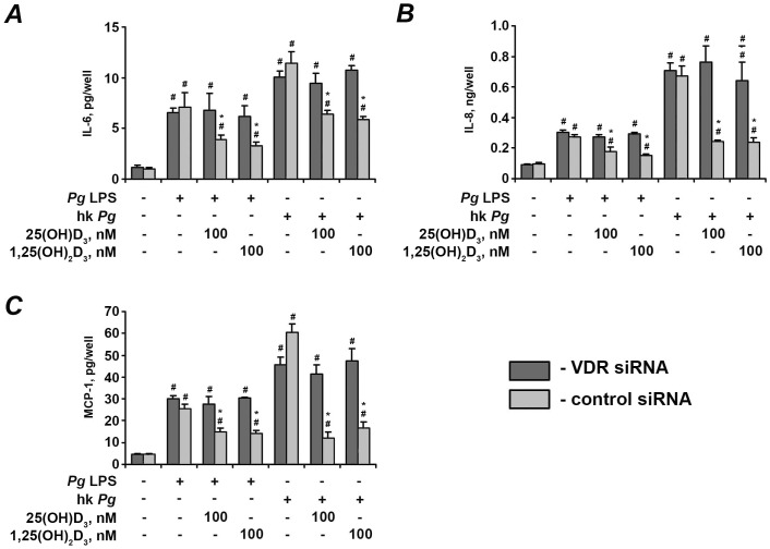 Effect of 25(OH)D 3 and 1,25(OH) 2 D 3 on the production of pro-inflammatory mediators by hPdLF with silenced VDR. Cells were transfected with either VDR siRNA or control siRNA and stimulated with P. <t>gingivalis</t> <t>LPS</t> ( Pg LPS, 1 µg/ml) or heat-killed P. gingivalis (hk Pg , 10 8 cells/ml) for 24 h in the presence or in the absence of 25(OH)D 3 or 1,25(OH) 2 D 3 . # means significantly different from control group (2 −▵▵Ct = 1). * means significantly different from cells stimulated with either P. gingivalis LPS or heat-killed P. gingivalis only