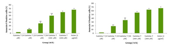 Induction of apoptosis with various concentrations of γ-T (0, 25, 50, 100 and 200μM) using annexin V–CF647 staining and flow cytometry in HT29 cell line for 48h (A) and 72h (B). HT29 cells were grown in DMEM, exposed to specific agents and early apoptosis was determined by annexin V staining method. Cells in positive control group received 2μg/ml/2h anisomycin * Significant difference in comparison with untreated group (P