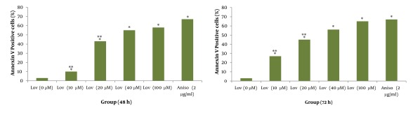 Induction of apoptosis with various concentrations of lovastatin (0, 10, 20, 40 and 100μM) using annexin V–CF647 staining and flow cytometry in HT29 cell line for 48h (A) and 72h (B). HT29 cells were grown in DMEM, exposed to specific agents and early apoptosis was determined by annexin V staining method. Cells in positive control group received 2μg/ml/2h anisomycin. * Significant difference in comparison with untreated group (P