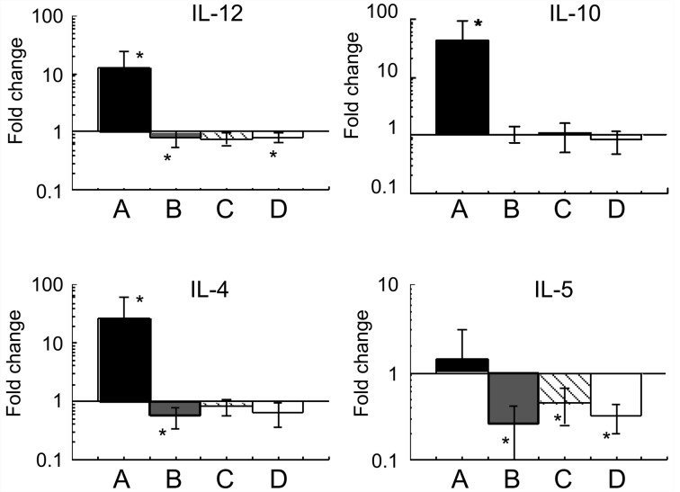 Cytokines in the sera of Stx2e-challenged mice. Five mice per group were immunized with mStx2e (A), Stx2eA 2 B-His (B), Stx2eB-His (C) or PBS (D). Sera were collected before and three days after lethal challenge with Stx2e. Concentrations of IL-10, IL-12, IL-4 and IL-5 before and after Stx2e challenge are shown as log 10 -fold change ± standard deviations (SD). Levels of IL-2, IL-17, GM-CSF, IFN-γ and TNF-α were unchanged and are not shown. An asterisk denotes significance at P