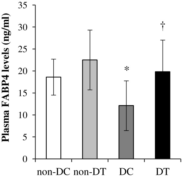 Plasma concentrations of FABP4 in non-diabetic control ( non-DC ), non-diabetic trained ( non-DT ), diabetic control ( DC ), and diabetic trained ( DT ) rats. The values are presented as mean ± standard deviation of 8 animals per group. * P