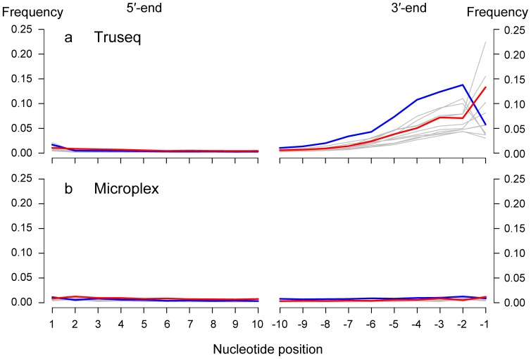 Frequency of nucleotide substitutions along historic reads of Atlantic cod. Reads were generated using the TruSeq V2 library creation protocol ( a ) or the Microplex single tube protocol (see methods) ( b ). Misalignments to the reference at the 5′ and 3′-end of sequencing reads are the result of elevated proportions of C to T substitutions (red), G to A substitutions (blue) and other possible substitutions (grey). The figure was generated using the program mapDamage V2.0.0 using 1 million randomly chosen reads for merged Illumina and Microplex libraries [13] .