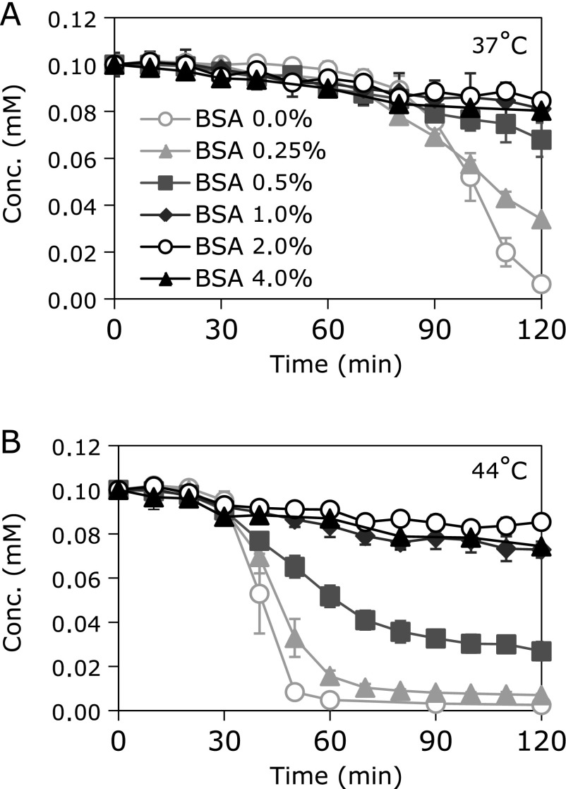 Suppression of temperature- and GSH-dependent reduction of TEMPOL by bovine serum albumin (BSA). A reaction mixture containing 0.1 mM TEMPOL, 1 mM GSH, and various concentrations of BSA was prepared with 100 mM phosphate buffer (pH 7). The reaction mixture was incubated at (A) 37°C or (B) 44°C. Reduction of TEMPOL in the reaction mixture containing BSA was suppressed concentration dependently. 0.5% BSA was sufficient to suppress the reduction of TEMPOL at 37°C but not at 44°C.