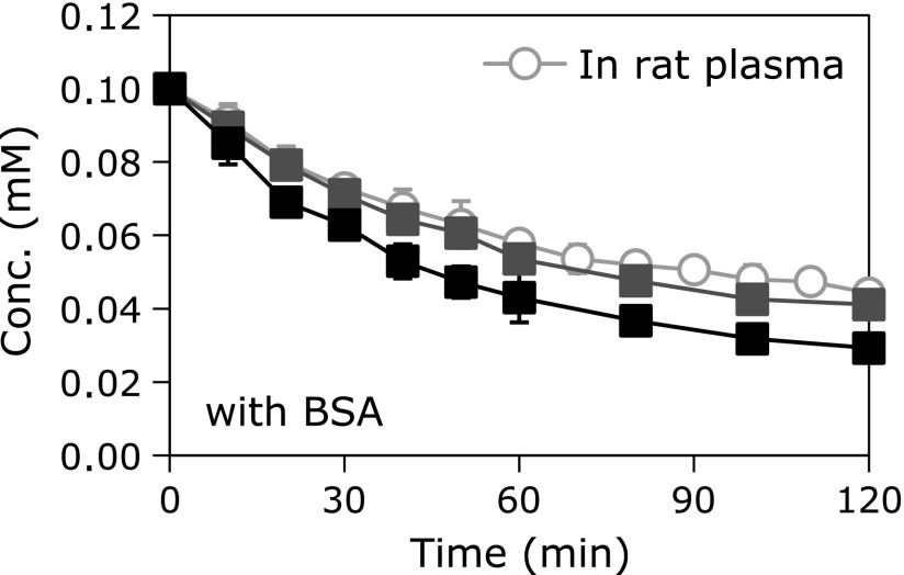 Reduction profile of TEMPOL in reaction mixture containing biological concentration of ascorbic acid and BSA. A reaction mixture containing 0.1 mM TEMPOL, 1 mM GSH, 4% BSA, and various concentrations of ascorbic acid (gray squares: 0.03 mM, black squares: 0.04 mM) was prepared with 100 mM phosphate buffer (pH 7). Experiments were performed at 44°C.