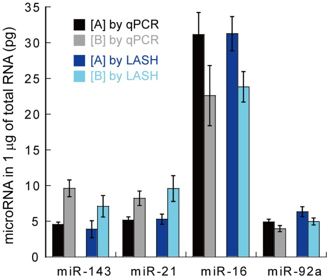 Quantification of miRNAs in total RNA samples derived from two types of human blood. The amounts of miRNAs in 1 µg of total RNA were estimated by qRT-PCR or LASH assay. The expression profiles of the two blood samples were reproducible between the two methods. Data represent the mean ± S.E. (n = 3).