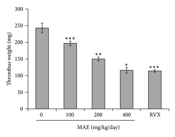 Effect of Morus alba leaves extracts (MAE) on thrombus formation in rats. The procedures for the AV-shunt model are described in the Section 2 . Thrombus weight in an arteriovenous shunt was measured at 2 h after administration of 3-day treatment with 0.25% carboxymethylcellulose solution (control), ethanol extract of Morus alba L. leaves (MAE) 100, 200 or 400 mg/kg/day, and positive control (rivaroxaban, RVX) 5 mg/kg/day. Data are shown as mean ± S.D. * P