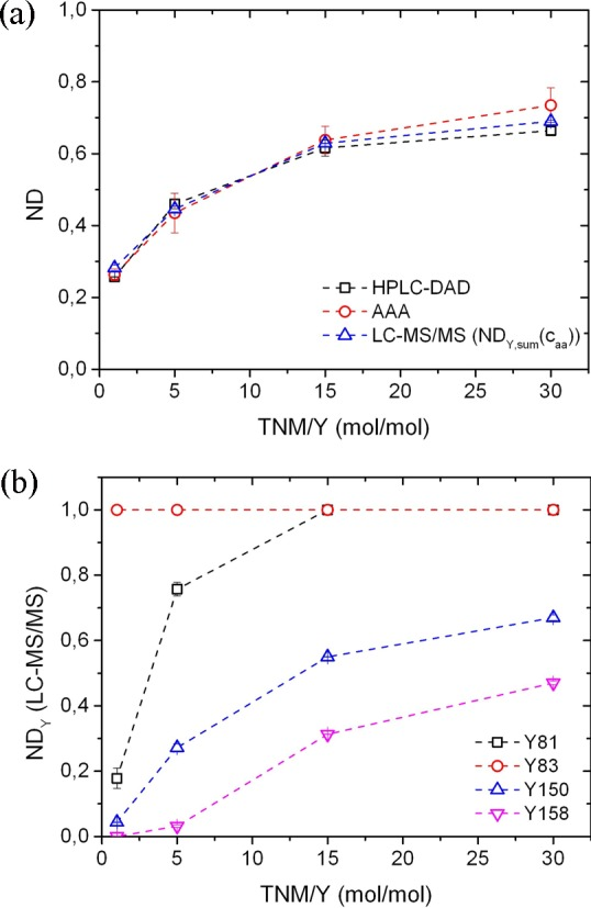 Nitration degrees for dissolved Bet v 1 nitrated by tetranitromethane (TNM) in solution plotted against the molar ratio of nitrating agent and tyrosine residues (TNM/Y): (a) total nitration degrees (ND) determined by AAA, HPLC–DAD, and LC–MS/MS and (b) site-specific nitration degrees (ND Y ) determined by LC–MS/MS. Data points and error bars represent the arithmetic mean values and standard errors of four chromatographic runs.