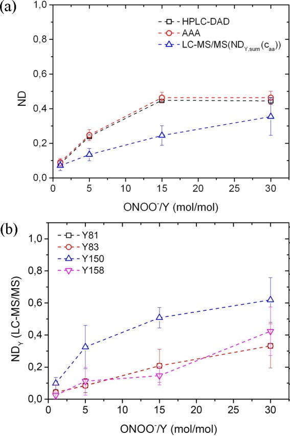 Nitration degrees for dissolved Bet v 1 nitrated by peroxynitrite (ONOO – ) in aqueous solution plotted against the molar ratio of nitrating agent and tyrosine residues (ONOO – /Y): (a) total nitration degrees (ND) determined by AAA, HPLC-DAD, and LC–MS/MS and (b) site-specific nitration degrees (ND Y ) determined by LC–MS/MS. Data points and error bars represent the arithmetic mean values and standard errors of eight experiments.