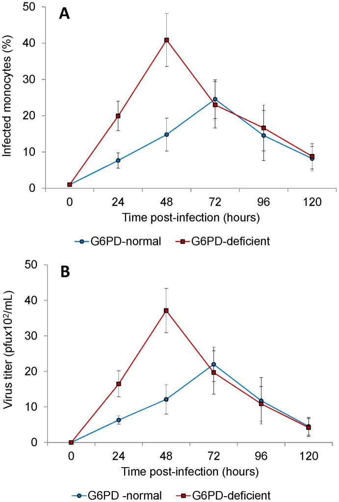 Growth curves of DENV2 in monocytes of G6PD-deficient and normal controls. The monocytes from G6PD-deficient and normal controls were infected with DENV2 at an MOI of 0.1. Cells and culture supernatants were harvested at 24, 48, 72, 96, 120 hours post-infection. Number of DENV infected cells were assayed by flow cytometry ( A ), whereas virus released by the infected cells was determined by Plaque assay ( B ). Number of infected cells as well as virus titer found to be significantly higher in infected monocytes from G6PD-deficient individuals compared to the normal controls.