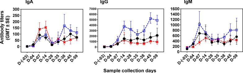 IgA, IgG, and IgM antibody titers against SD1-LPS in group 1 monkeys (cross symbol), group 2 (open square symbol), and group 3 (closed round symbol), expressed as geometric mean titer (GMT) with GMT±SE after challenge on day 00 and re-challenge on day 31 with SD11617 strain.