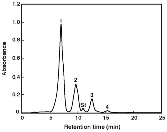 Elution profile of pigments extracted from Haloarcula japonica. The HPLC system consisted of a reversed-phase μBondapack C 18 column. Absorbance at 490 nm is shown. Peak identification is revealed in Table 1 . St: internal standard of ethyl <t>β-apo-8′-carotenoate.</t>