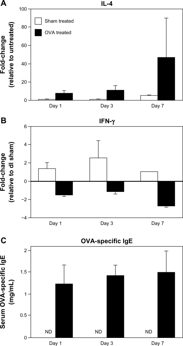 Elevated tissue IL-4 expression and circulating <t>OVA-specific</t> <t>IgE</t> in OVA-challenged mice. ( A and B ) IL-4 and IFN-γ mRNA levels were measured by qRT-PCR. IL-4 increased over time, while IFN-γ decreased. ( C ) Serum OVA-specific IgE was measured by ELISA. Compared to nondetectable (ND) levels in sham-treated mice, there was a significant increase in IgE levels as early as day 1 in OVA-treated mice, with a continued increase over time. Data are presented as mean ± SEM of two (day 7) or four (days 1, 3) sham-treated mice, and five (days 1, 7) or nine (day 3) OVA-treated mice. Abbreviations: DC, dendritic cell; ELISA, enzyme linked <t>immunosorbent</t> assay; OVA, ovalbumin; IFN, interferon; IL, interleukin; mRNA, messenger ribonucleic acid; ND, nondetectable; qRT-PCR, quantitative reverse transcription polymerase chain reaction; SEM, standard error of the mean.
