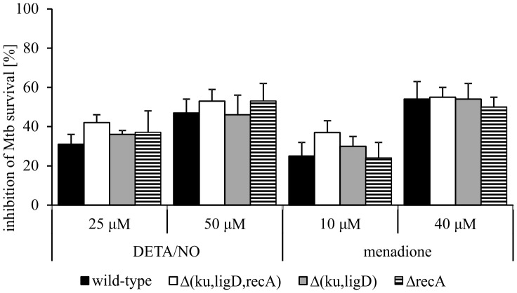 Survival of Mtb strains in the presence of DETA/NO or menadione. Mtb strains were cultured in 7H9 <t>Middlebrook</t> with 10% of <t>OADC,</t> with or without various concentrations of DETA/NO or menadione for 6 days. The number of viable bacteria was determined by the CFU method. Data are presented as percentage of Mtb survival inhibition, expressed as means ± SEM (n = 3).