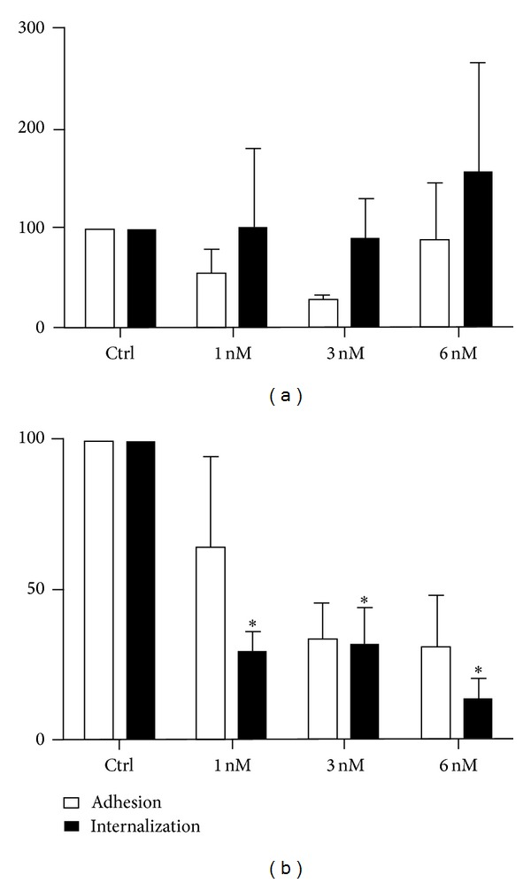 Adhesion and internalization percentages with (a) LLC-MK2 cells and (b) murine macrophages after filipin treatment (1, 3, and 6 nM) for 30 min before the addition of the parasites (50 : 1) for 10 minutes. At 6 nM filipin, the adhesion of the parasites to the LLC-MK2 cells was slightly decreased, and internalization was significantly inhibited. In macrophages, internalization was inhibited by 85%. The data shown are the means ± SE of duplicated points from three independent experiments. * P