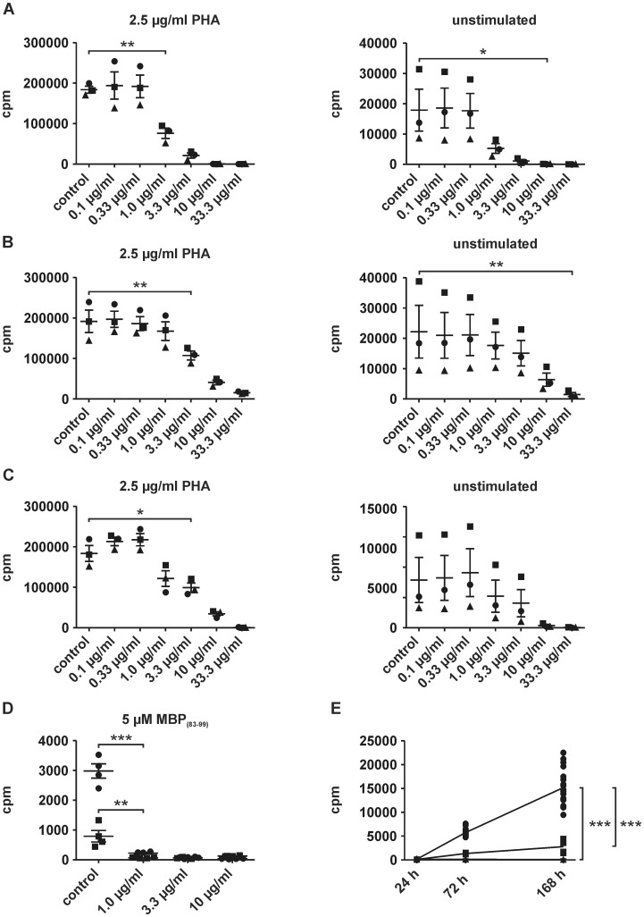 Human T cell proliferation was affected by edelfosine. (A) Reduced PBMC proliferation upon addition of edelfosine on cell seeding was independent of the addition of PHA. Notably, PHA-activated cells appeared to be susceptible to edelfosine at 10-fold lower concentrations. (B) The inhibitory effect of edelfosine was observed if the drug was added to already activated, proliferating T cells, i.e. two days after cell seeding and PHA addition. Here, a significant reduction of proliferation in unstimulated cells was only detectable with 33.3 µg/ml edelfosine. (C) Preincubation of PBMCs with at least 3.3 µg/ml edelfosine interfered with the cells' capacity to proliferate upon PHA stimulation. No effect was detected in preconditioned, but unstimulated cells (experiments A, B, C: sample size n = 3 donors, each approach was seeded in triplicates and means for each donor are represented by symbols •, ▪, ▴). (D) 1 µg/ml edelfosine or higher concentrations profoundly diminished proliferation in MBP (83–99) -specific TCLs. One representative TCL of two is shown. Cells were incubated in quadruplicates. • stimulated, ▪ unstimulated (E) PBMCs of one donor were cultured without addition of a stimulus. Proliferation was detectable after seven days. The presence of anti-HLA-DR- and anti-MHC class I-blocking antibodies or 3.3 µg/ml edelfosine inhibited cellular proliferation (• untreated, ▪ blocking antibodies added, ▴ 3.3 µg/ml edelfosine-treated). Bars represent mean values ± SEM, *P