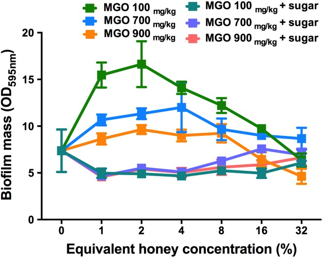 Effects of MGO on established S. aureus biofilms. S. aureus NCTC 8325 biofilms were treated with MGO and a combination of MGO and the sugar solution. MGO stock solutions were prepared to correspond to the MGO levels in undiluted honey (100 mg/kg of manuka/kanuka honey, 700 mg/kg of Medihoney, and 900 mg/kg of manuka honey; Table 1 ). The crystal violet stained residual biofilm mass after 24 h treatment was quantified using optical density (OD 595 nm ). Error bars represent ±standard deviation (SD) of three biological samples performed in triplicate. Statistical significance ( p