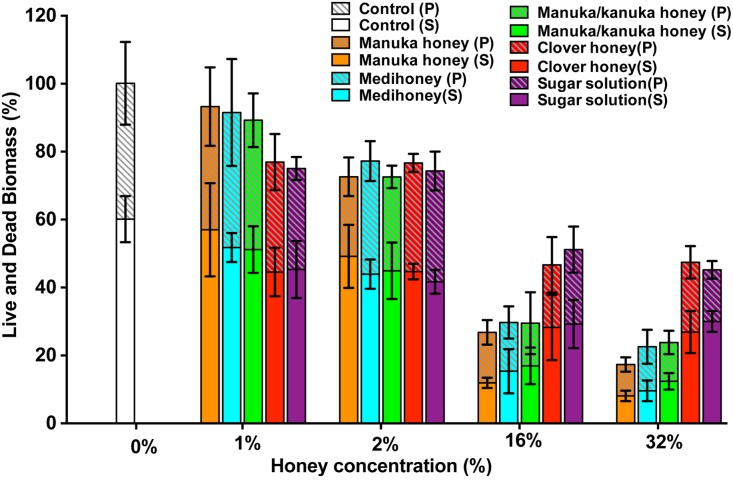Quantitative analysis of live/dead stained honey treated biofilms. The established S. aureus NCTC 8325 biofilm was treated with New Zealand honeys (manuka honey, Medihoney, manuka/kanuka honey, and clover honey) and a sugar solution at 1%, 2%, 16%, and 32% (w/v) concentrations. Biofilms were co-stained with Syto9 (S, viable cells) and propidium iodide (P, dead cells) and analyzed using COMSTAT. The estimated live (S) and dead (P) biomass (volume of the biofilm over the surface area (µm 3 /µm 2 )) are expressed as a percentage of the non-treated control live and dead biomass, which is set at 100%. Error bars represent ±standard deviation (SD) of three biological samples where eight representative images were acquired. Statistical significance ( p