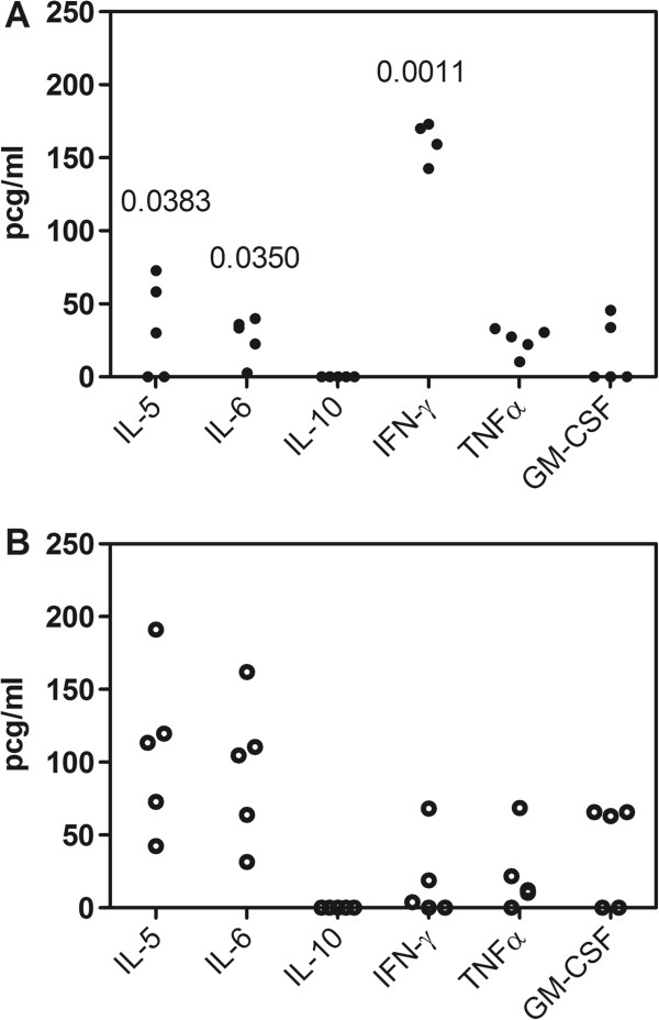 Analyses of cytokines in the acute phase of infection. Comparison of cytokine expression in the blood of mice infected with Dm28c-WT (A) and Dm28c-luc (B) 20 dpi. Statistically significant differences were observed for IL-5, IL-6, and IFN-γ when the p value was