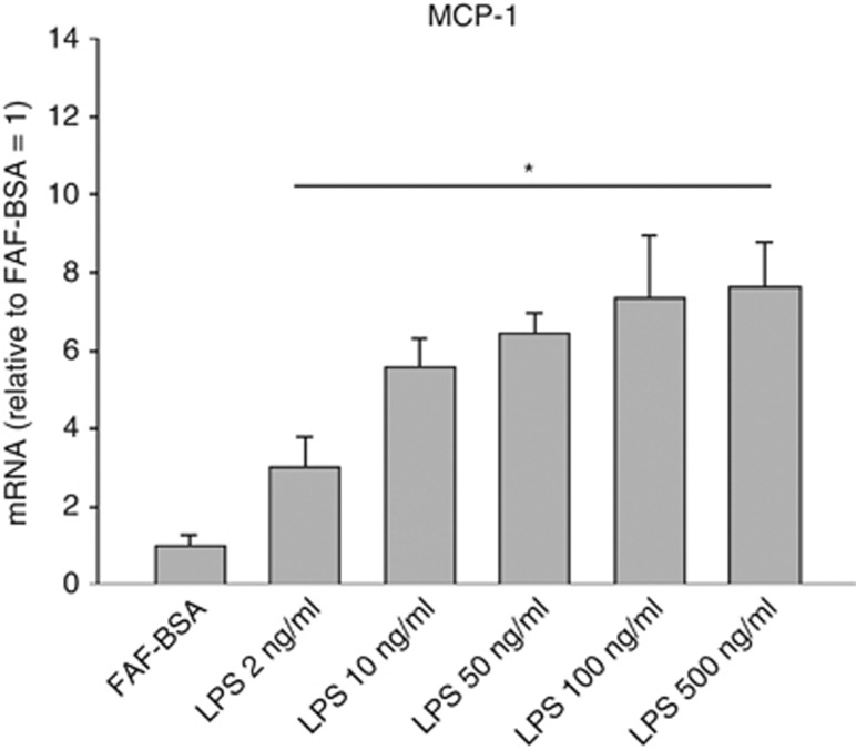 Dose-dependent effects of LPS on MCP-1 mRNA expression in 3T3-L1 adipocytes. 3T3-L1 adipocytes were incubated with DMEM growth media containing 2% FAF-BSA and LPS (2 ng ml −1 to 500 ng ml −1 ) for 24 h. Results were expressed as ±s.e.m., relative to FAF-BSA=1 ( n =9), * P