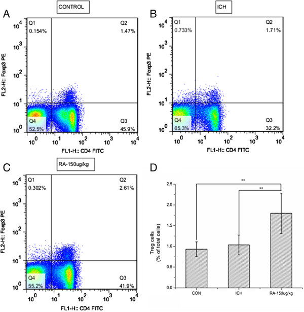 Rapamycin increased the level of regulatory T cells (Tregs) in the blood. Dot plots labeled with CD4 and Foxp3 show the blood lymphocytes derived from (A) control group, (B) intracerebral hemorrhage (ICH) group, and (C) 150 μg/kg rapamycin-treated group. (D) A statistical graph for the three groups. There were significant differences between the control group and rapamycin-treated groups, and between the ICH and rapamycin-treated groups. *P