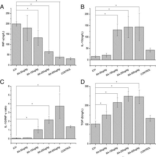 Levels of cytokines in the serum after rapamycin treatment. (A) The levels of interferon (IFN)-γ in each rapamycin-treated group were lower than the intracerebral hemorrhage (ICH) group. (B) Rapamycin-treated groups presented higher interleukin (IL)-10 expression than the ICH group. (C) The ratio of interleukin (IL)-10 to IFN-γ increased after treatment with rapamycin (150, 250, and 500 μg/kg, but not 50 μg/kg). (D) Rapamycin increased the level of transforming growth factor (TGF)-β. There were no significant differences between the 150, 250, and 500 μg/kg rapamycin-treated groups. * P