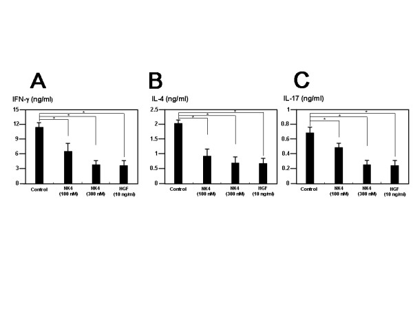 Effects of recombinant NK4 and hepatocyte growth factor on CD4 + T cells . CD11c + dendritic cells from C57BL/6 mice were incubated in the presence or absence of hepatocyte growth factor or NK4 for 24 h. After thrice washing with Hanks' balanced salt solution (HBSS), dendritic cells (H-2 b ; 1 × 10 6 cells/ml/well) were irradiated (20 Gy) and cocultured with CD4 + T cells from SKG mice (H-2 d ; 4 × 10 6 cells/ml/well) in 24-well flat-bottomed plates. After 72 h, viable cells were harvested, and, after thrice washing with HBSS, the cells (1 × 10 5 cells/200 μl/well) were stimulated in 96-well flat-bottomed plates coated with 5 μg/ml anti-mouse CD3 monoclonal antibody. The concentrations of interferon γ (IFN-γ) (A) , interleukin 4 (IL-4) (B) and IL-17 (C) in the culture supernatants were measured by enzyme-linked immunosorbent assay. Data represent the means ± SD of three independent experiments. * P