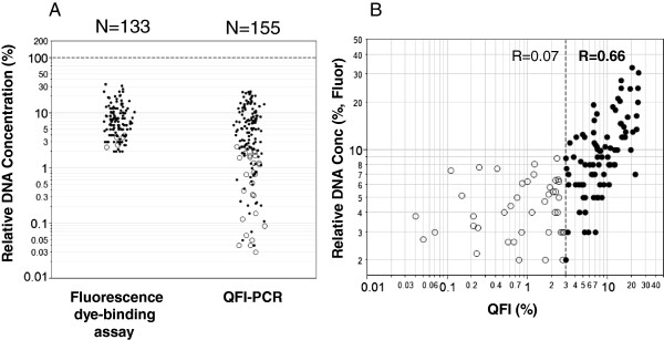 FFPE DNA characterization by QFI-PCR and fluorescence-based assays from 165 tumor DNA samples. (A) Distribution of FFPE DNA quantification using QFI-PCR and the fluorescence-based Qubit dsDNA HS assay from 5 ng bulk DNA input as determined by NanoDrop spectrophotometry. A total of 27 samples were undetected by fluorescence assay (