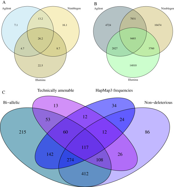 Venn diagrams showing commonality of targeting between capture kits (A,B) and properties of encompassed SNPs (C). Overlap between exome capture kits is presented in Mbp (A) and number of SNPs with an AF ≥0.3 (B) . Agilent - <t>SureSelect</t> Human All Exon V4; Illumina - TruSeq Exome Enrichment; Nimblegen - SeqCap EZ Human Exome Library V3.0. For a subset of SNPs present in both the intersection of the three kits shown, and the Illumina TruSight Exome kit, a breakdown of fulfilment of the four classes of candidate filtering criteria is shown (C) (see the main text for details of filtering criteria); 117 SNPs exhibited all desired characteristic; 74 SNPs exhibited none of the desired characteristics.