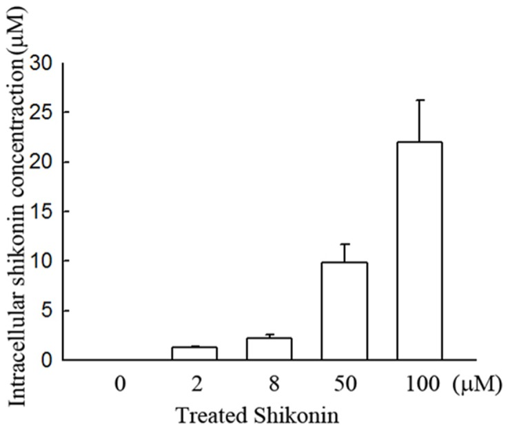 Evaluation of the intracellular <t>shikonin</t> concentration in shikonin-treated glioma cells. U87MG cells were treated with 2, 8, 50 and 100 μM of shikonin for 2 h. After treatment, cells were shattered by sonication and then centrifuged at 12,000 g for 10 min at 4°C. The cytosolic substances (supernatant) were evaluated the shikonin concentration detected by <t>HPLC.</t>