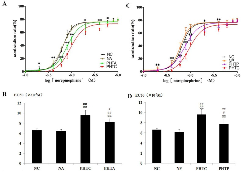 Dose-response curves of isolated mesenteric artery contractility to norepinephrine with different concentrations. Vasoconstriction rate and the logarithm of norepinephrine concentration were used as vertical axis and abscissa, respectively. The results showed that dose-response curve of mesenteric arteriole contractility to norepinephrine moved to the left and EC 50 decreased in rats with cirrhosis in apocynin ( A, B ) or PEG-catalase ( C, D ) treatment. A: * PHTA compared with PHTC, P