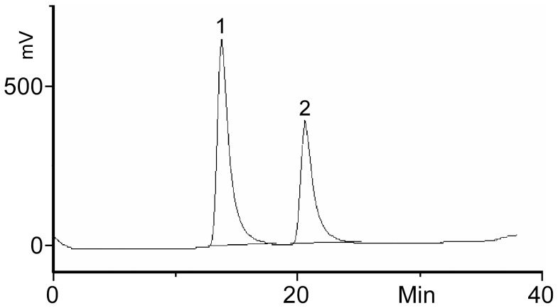 HPLC chromatogram of the mixture resulting from the reaction with rat liver 2,3-sialyltransferase; BODIPY-GM1 (76 μM) and CMP-NANA (144 μM) were incubated with rat liver 2,3-sialyltransferase (1.4 mU) for one hour at 37°C. The sample was snap-frozen, freeze-dried and dissolved in chloroform/methanol. The solution was analysed by HPLC. The product (peak 2) eluted after the acceptor substrate (peak 1) with baseline separation.