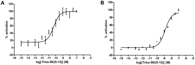 Dose response curves for bioluminescence induced by s Trica -SK(5–13) in Trica -SKR expressing HEK293T cells. Luciferase bioluminescence induced in HEK293T cells transfected with Trica -SKR1 (A) or Trica -SKR2 (B) and CRE-luciferase construct. Receptor activation shown as the percentage of activation achieved with 100 nM sTrica -SK(5–13) (maximal response level = 100%). The zero response level corresponds to treatment of cells with DMEM/IBMX. Data represent the mean ± SEM of six (SKR1) or three (SKR2) independent measurements (each performed in duplicate).