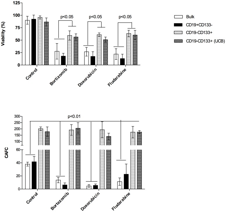 CD19−CD133+ MCL cells demonstrate increased drug resistance. (D) Sensitivity of different subpopulations of MCL to Bortezomib (15 nM), doxorubicin (50 nM) and fludarabine (15 µg/ml) was evaluated in suspension assay and CAFC assay. (A) MCL subpopulations were cultured alone in the presence or absence of drug for 48 hrs then evaluated for cell viability by 7-AAD staining and FACS analysis *(p