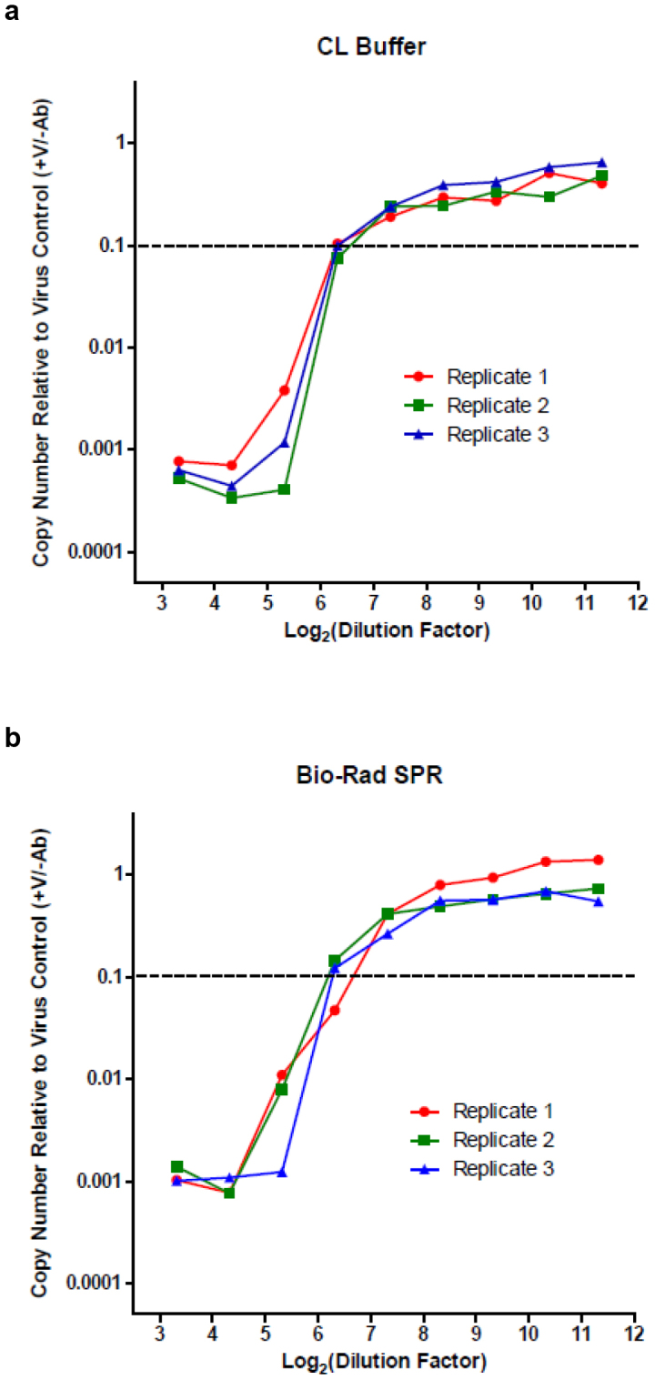 RT-qPCR-based microneutralization of influenza virus. In a well of a 96-well culture plate, influenza virus (A/Brisbane/59/2007; 1000 TCID 50 ) was mixed with a dilution from a 2-fold dilution series generated using a human serum sample with specific neutralizing activity. After an incubation for 1 hour at 37°C, trypsinized MDCK-London cells (30,000 per well) were added. At 6 hours post-infection, cell lysates were prepared using (a) CL Buffer or (b) Bio-Rad SPR and subjected to RT-qPCR (a single reaction per original culture well). RNA copy numbers were normalized to the mean value obtained from infected wells in the absence of neutralizing serum (virus control wells; +V/−Ab). The neutralization titer was defined as the reciprocal of the highest dilution factor of serum necessary to inhibit the PCR signal by 90% (threshold indicated by dotted line). Each serum dilution was assessed in triplicate infections; wells consisting of a replicate serum dilution series (corresponding to a row of wells in the original culture plate) are shown independently.