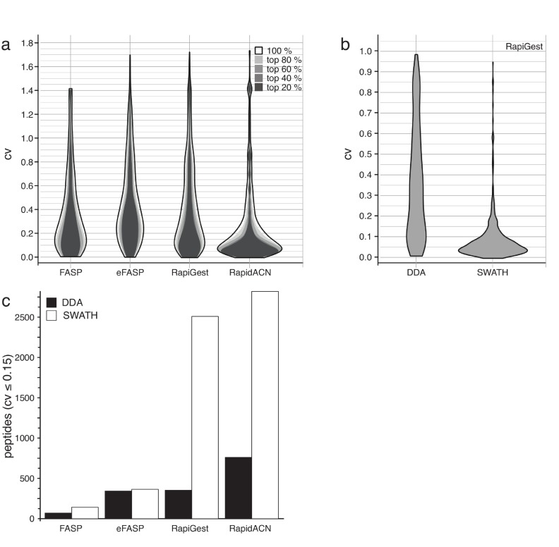 In solution digestion leads to stable results in label-free proteomics. ( a ) The distribution maximum of coefficients of variation (CV) of the selected protocols varies between 0.075 and 0.2. CV values obtained for protocol triplicates are shown as two-dimensional distribution histograms ('violin plots'). Quantification in DDA experiments was consistent over the dynamic range, as CV values only marginally changed when filtering by peptides according to their abundance (80%, 60%, 40% or 20%). CV likelihood maxima of all protocols were below 20%, while RapidACN led to the most reproducible results (CV = 7%) (n = 3). ( b ) Stability in a quantification experiment is improved by data-independent acquisition. CV values for the same set of peptides measured with SWATH and DDA using the RapiGest protocol, as shown in a two-dimensional distribution histogram. Whereas there was a high signal variation in DDA acquisition, the variation could be largely reduced in SWATH acquisition. ( c ) In solution protocols yield the highest number of peptides suitable for label-free quantification. The number of peptides with a CV