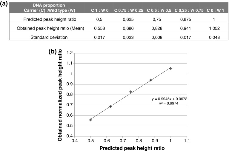 Sensitivity of C-HRM in CNV detection. The sensitivity of the C-HRM method was assessed by mixing different proportions of the DNA from female deletion carrier of the DMD exon 45 and wild type control ( a ). The results are presented as a linear regression with R 2 of 0.9974 ( b ). Taking into consideration the scale we adopted, theoretically it could be possible to distinguish a sample with only 17.3 % of DNA with the deletion