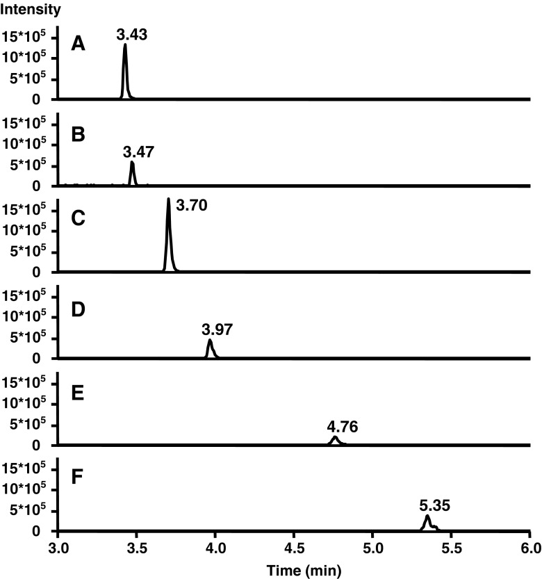 Extracted ion current chromatograms of a standard solution containing BC and target CPs at 1.0 μg/L. Identity of peaks: A apo-12′-carotenal, B apo-10′-carotenal, C apo-8′-carotenal, D apo-4′-carotenal, E 5,6-epoxy-BC, and F β-carotene