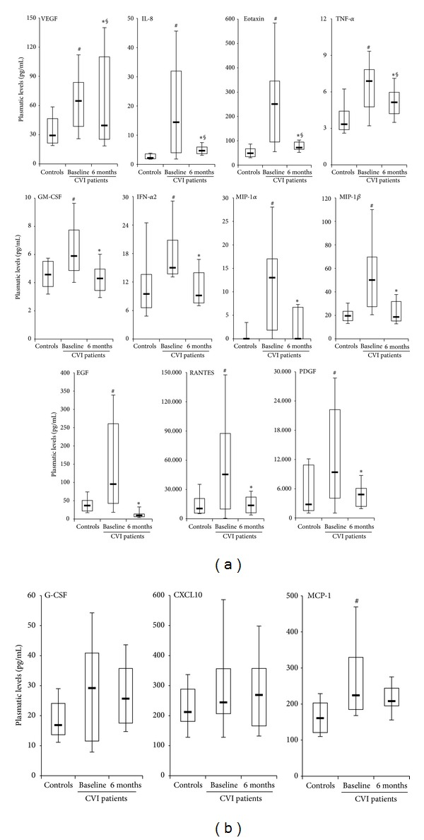 Evaluation of circulating <t>cytokines/chemokines</t> in CVI patients 6 months after surgical hemodynamic correction. The circulating levels of cytokines/chemokines were assessed in plasma samples harvested from forearm vein of healthy subjects (controls) and of CVI patients before (baseline) and after (6 months) CHIVA. In (a), the 11 cytokines/chemokines displaying lower levels after CHIVA, compared to baseline levels, are shown; * P