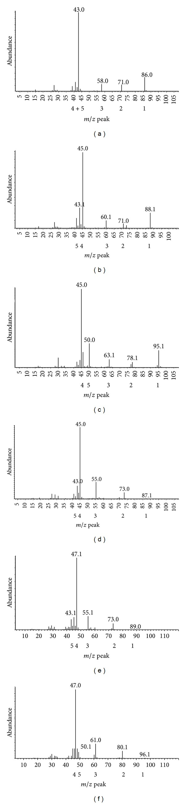Ion fragments of the 2-pentanone peaks (a). (b), (c) and 2-pentanol peaks (d), (e), (f) peaks shown in Figure 3 ; (a) and (d) from 1 H-hexanoic acid; (b) and (e) from hexanoic-2, 2-D 2 acid; (c) and (f) from hexanoic-D 11 acid.