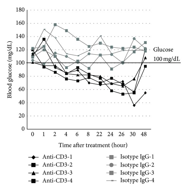 Effect of anti-CD3 treatment on blood glucose of normal strain of mice. C57BL/6 mice were treated with intraperitoneal injection of anti-CD3 antibody (50 μ g/mouse) or isotype IgG (50 μ g/mouse). Four mice were included in each group. Blood glucose levels were measured at different time points as depicted in the figure. The blood glucose changes over 48 h observation were shown.