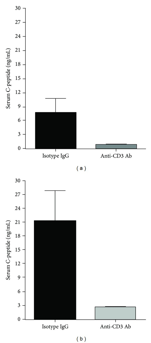 Serum C-peptide levels of the mice at 48 h after anti-CD3 or isotype IgG treatment and their levels after IPGTT. Serum samples were collected from the mice in Figure 3 before IPGTT and collected again after IPGTT. ELISA was used to measure C-peptide levels of all mice in both groups. Compared to controls, C-peptide levels of anti-CD3 treated mice were significantly lower before and after IPGTT (* P