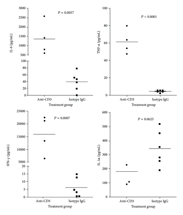Serum cytokines in mice treated with anti-CD3 antibody or isotype IgG. C57BL/6 mice were treated with anti-CD3 (4 mice) or isotype IgG (6 mice). Six hours later, serum samples were collected for cytokine measurement. The cytokines, IFN- γ , TNF- α , IL-1, and IL-6, were examined by Luminex and the statistic analysis data were shown in the figure.