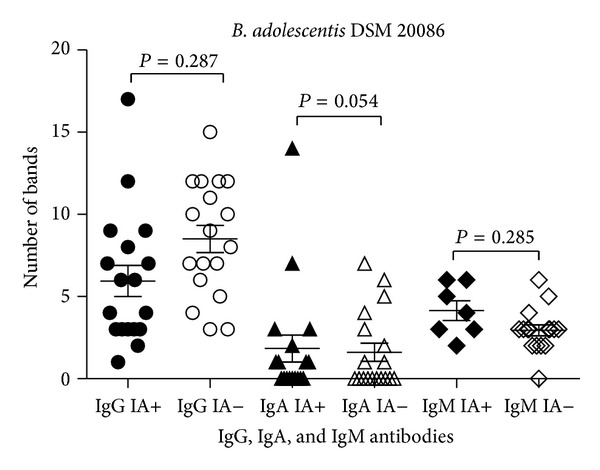 <t>IgG,</t> <t>IgA,</t> and IgM reactivity to B. adolescentis DSM 20086 proteins among IA-positive and IA-negative individuals.