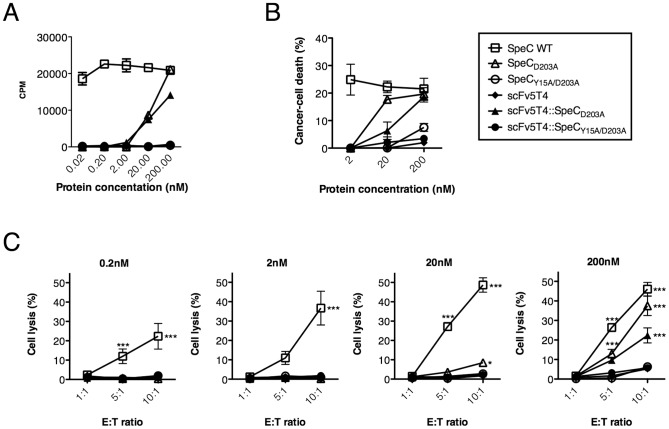Functionality of SpeC mutants and fusion proteins for human PBMC proliferation and cytotoxicity in vitro . A) SpeC proteins were used to compare scFv5T4 alone, scFv5T4::SpeC Y15A/D203A and subsequently scFv5T4::SpeC D203A in the uptake of 3 H-thymidine as a measure of PBMC proliferation after 4 day incubation (n = 5). B–C) Dose-dependent SpeC-mediated PBMC cytotoxicity of scFv5T4::SpeC D203A was determined by comparing SpeC controls, scFv5T4 alone and scFv5T4::SpeC Y15A/D203A after 48 h incubation by using FACS analysis of WiDr (panel B), measuring percent cancer cell death with 7AAD-exclusion staining (n = 3) and 51 Cr-release to measure the specific cytotoxic potential (panel C) when incubated with increasing effector∶target ratios and 51 Cr-labeled HT-29 cancer cells. Data shown (mean ±SEM) is from four independent human donors each done in triplicate. *p
