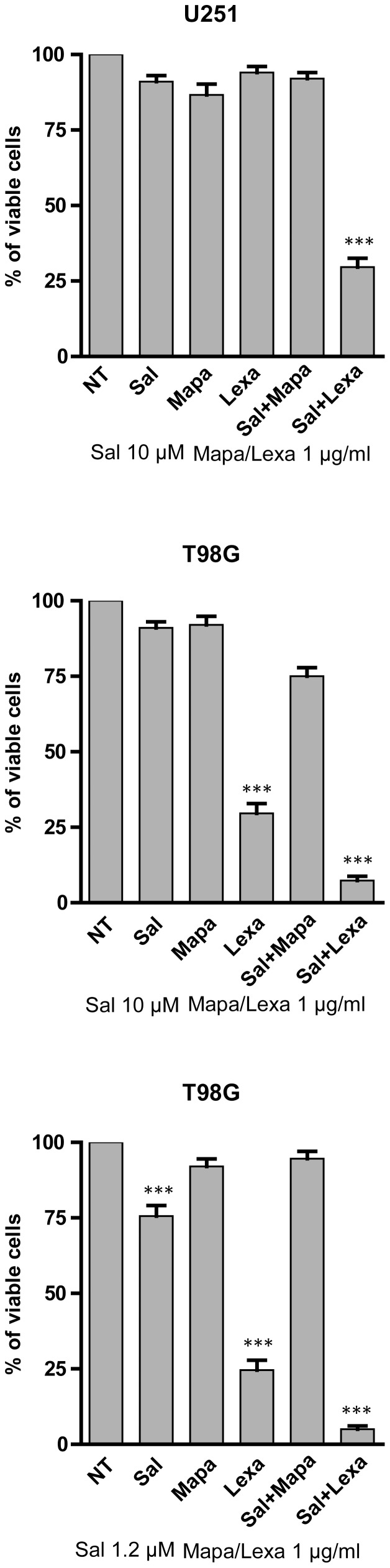 Effect of agonistic anti-TRAIL-R1 (Mapatumamab) or anti-TRAIL-R2 (Lexatumamab) mAbs on the induction of cell death of T98G, U87MG and U251 cell lines. The cells were incubated for 24(Sal), Mapatumamab (Mapa) and Lexatumamab (Lexa) and then analysed for cell vitality. The results represent the mean values ± SEM observed in three separate experiments. *** different from control (NT) at significance level p